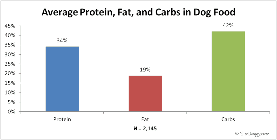 Dog food macronutrients