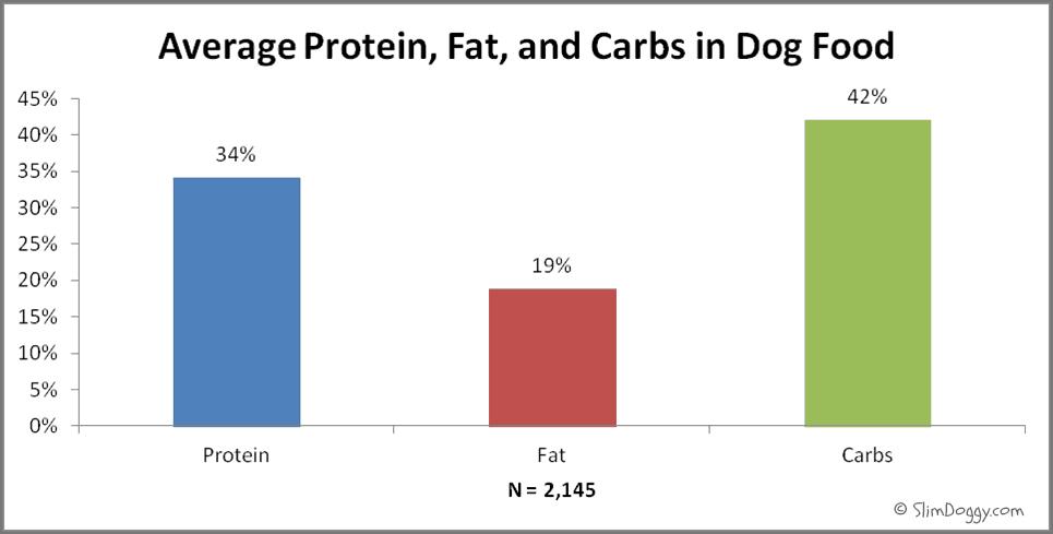 Dog food macronutrients